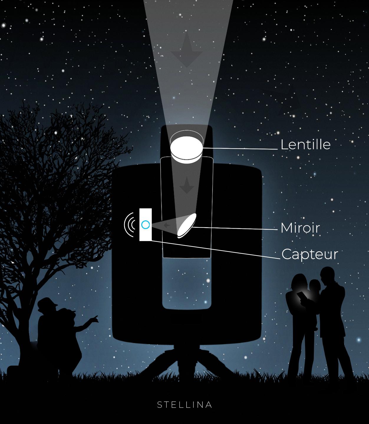 Stellina Télescope réfracteur