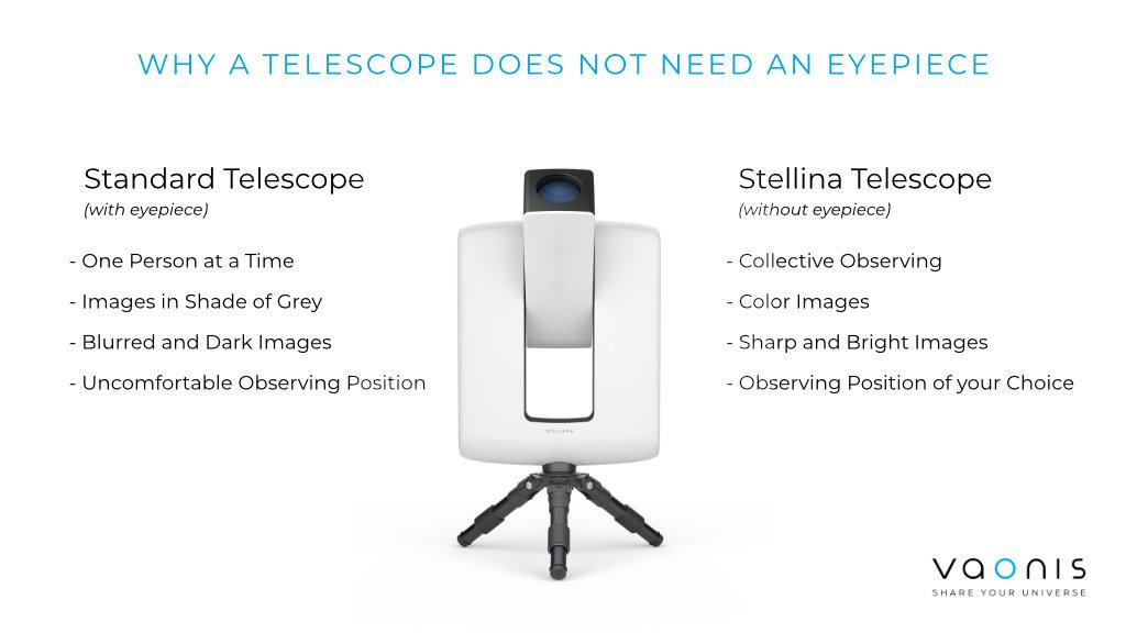Why a telescopes does not need an eyeiece