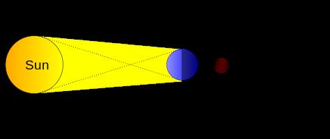Eclipse de lune schema